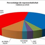 CCOO amplia la condició de primer sindicat de Catalunya